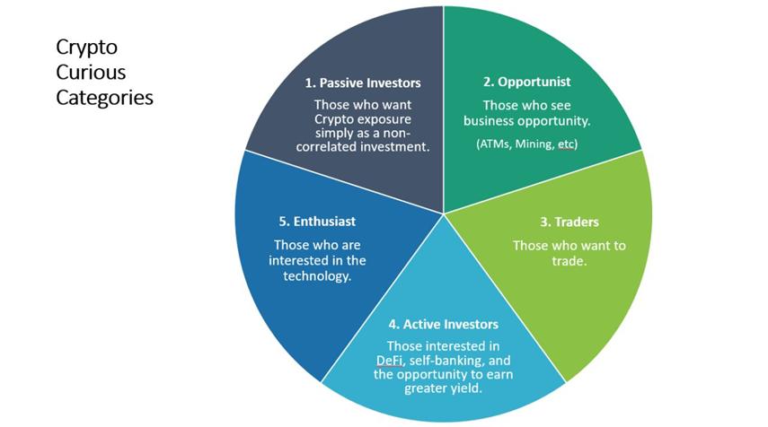 ¿Quién invierte en Bitcoins?