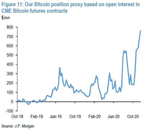 Open interest bitcoin futures