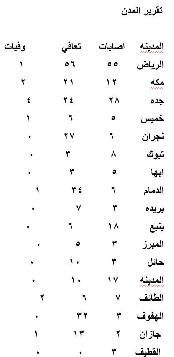 @SaudiNews50 اعلى اصابات وتعافي اليوم مدينة الرياض واعلى وفيات اليوم مدينة جده  تقرير اليوم اصابات وتعافي ووفيات كورونا لبعض مدن المملكه