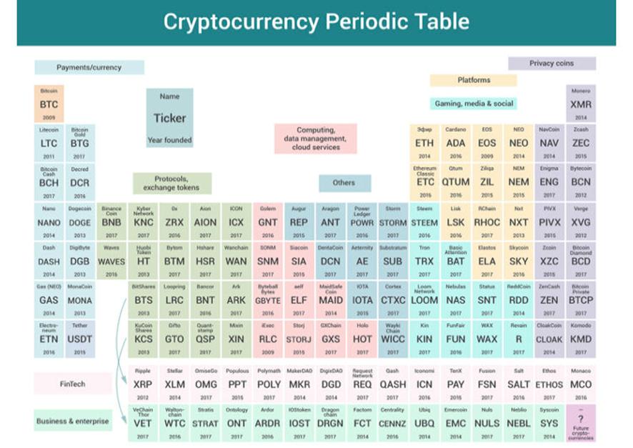 Tabla periódica criptomonedas