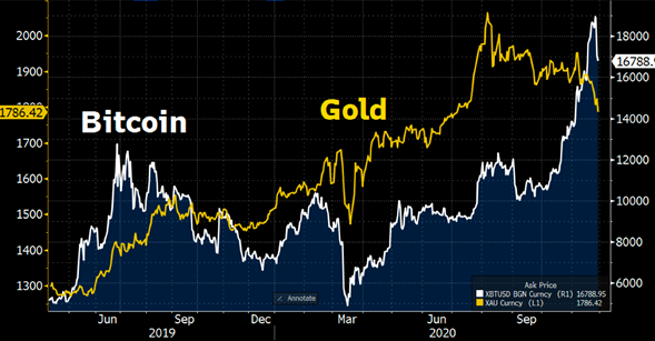 bitcoin el oro del s.XXI
