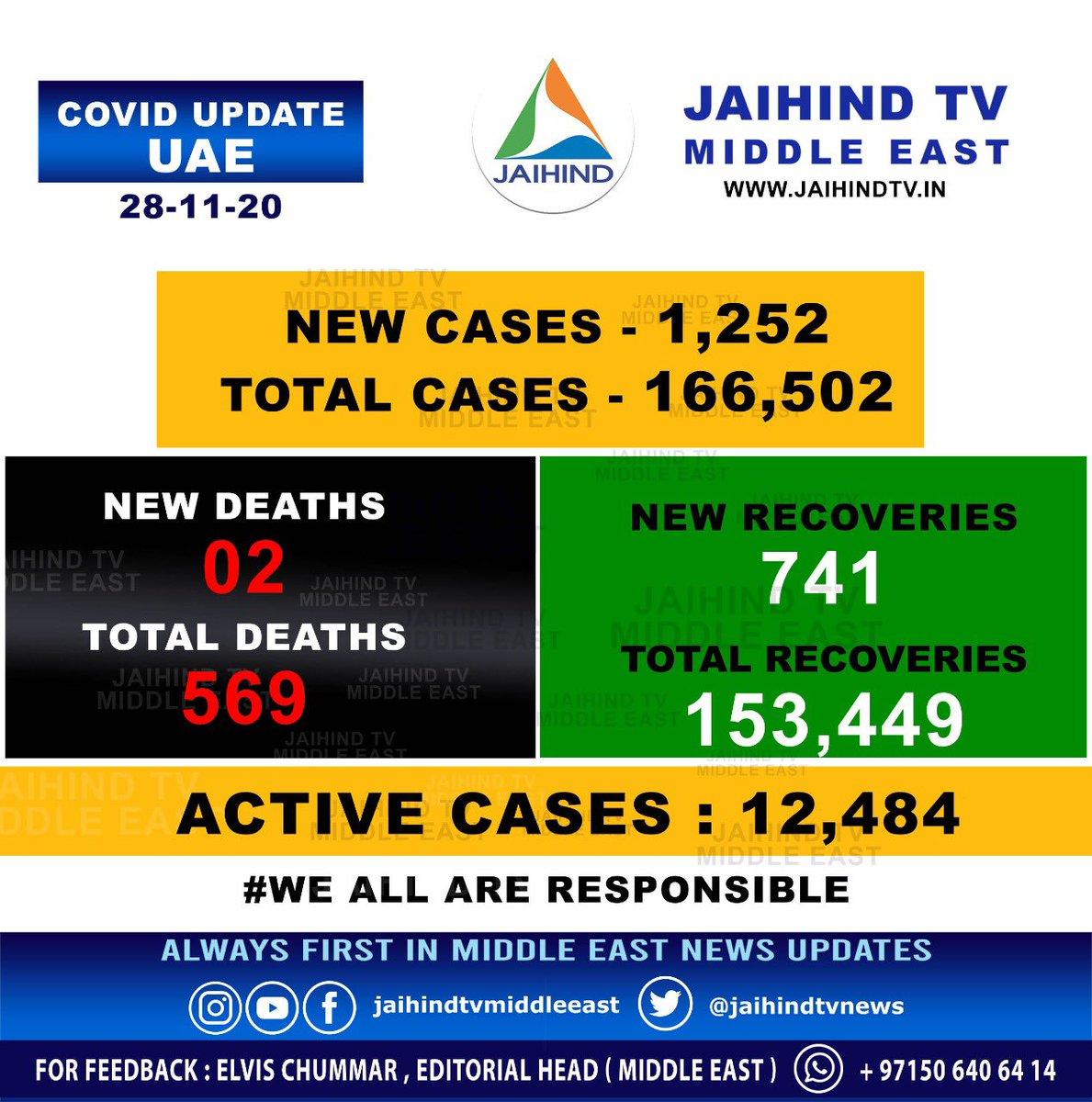 #UAE #Latest #Covid #Update   #Covid_19 #Coronavirus #COVID19 #Jaihind_TV #Covid #Covid_19 #Coronavirus #COVID19 #COVID #WeAreAllResponsible #WeShallOvercome #we_are_all_responisble #Like #Follow #Share #YouAreResponsible #You_Are_Responsible #Pandemic #pandemic2020
