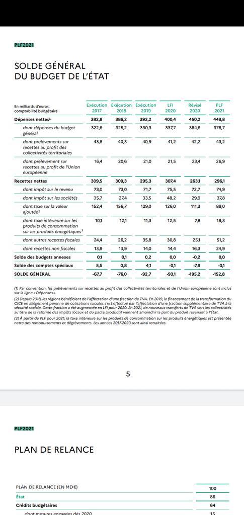 #Budget de l'état : déficit estimé de 195Mds en 2020. #Budget2021 baisse significative de la TVA : 89Mds seulement contre 129Mds en 2019. Et augmentation des dépenses au profit de l'union européenne : l'IS 2020 devrait rapporter 30 Mds, la #France reversera 27 Mds à l' #UE ! https://t.co/OgF2fq9pvd