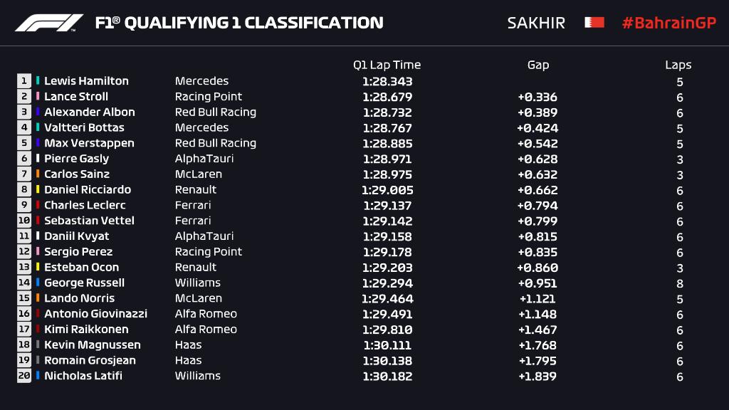 Qualifiche GP Bahrain