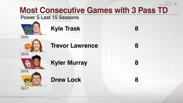@ESPNStatsInfo's photo on Trask