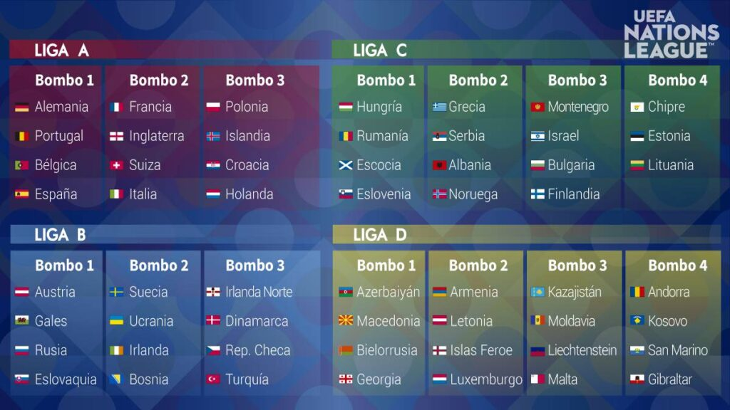 UEFA  ya están las cabezas de serie Qatar 2022!!! /@EURO2020FR %@EuropaLeague #NationsLeague #futbol
