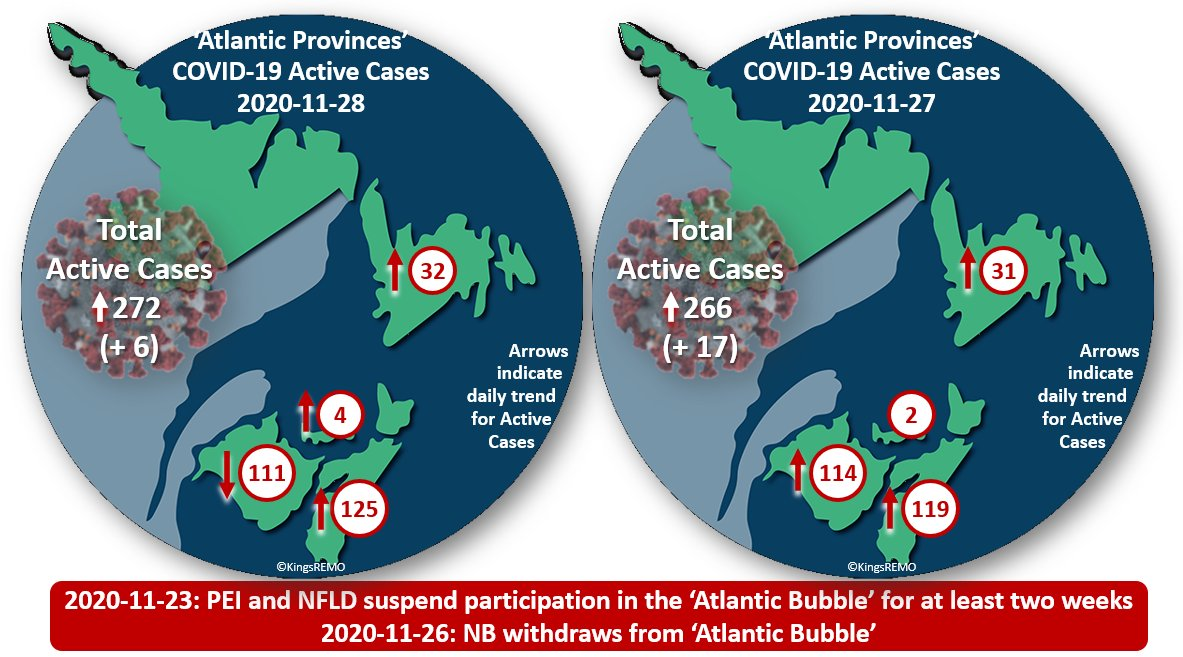 2020-11-28 Atlantic Provinces Active COVID-19 Cases NS: 125 ⬆️  NB: 111 ⬇️  PE: 4  ⬆️  NL: 32 ⬆️ Total: 272 ⬆️(+ 6) ** New Brunswick pulls out of the 'Atlantic Bubble' and reimposing the 14-day self-isolation rule for all inbound travellers as of midnight Thursday, Nov 26 https://t.co/CC2ncOShjK