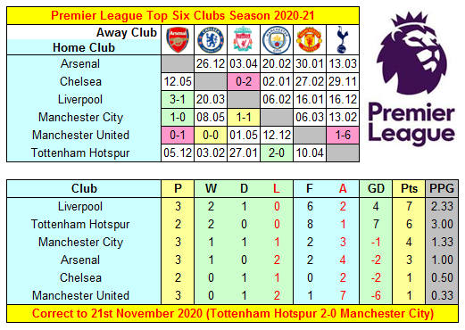 Premier League 2020-21 Top Six Clubs' Results, Fixtures & Mini-Table ahead of Chelsea v Tottenham Hotspur at Stamford Bridge tomorrow  #AFC #CFC #LFC #MCFC #MUFC #COYS