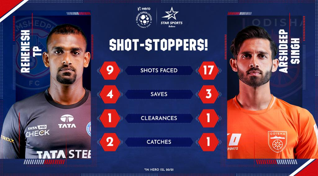 Been keepin' busy! 😅 Which one of these two shot-stoppers will have a quieter game between the sticks? 👐  Reply 👇 and find out in #JFCOFC:  ⌛: Today, 4:30 PM 📺: Star Sports, Disney+Hotstar VIP & Jio TV  #HeroISL