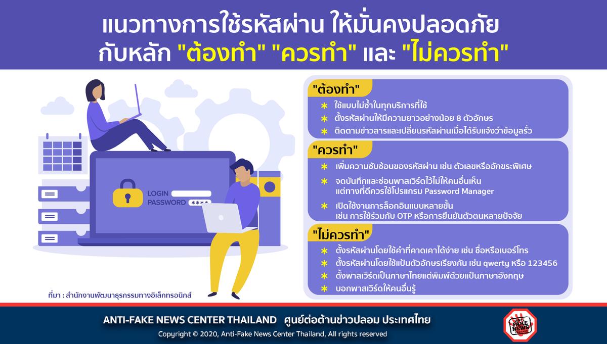 """แนวทางการใช้รหัสผ่าน ให้มั่นคงปลอดภัย กับหลัก """"ต้องทำ"""" """"ควรทำ"""" และ """"ไม่ควรทำ""""  อ่านเพิ่มเติมที่ https://t.co/5x1XknYb1P  #ศูนย์ต่อต้านข่าวปลอม #AntiFakeNewsCenter #AFNCThailand #รหัสผ่าน #ความปลอดภัย #Password https://t.co/JcAOAWB9ax"""