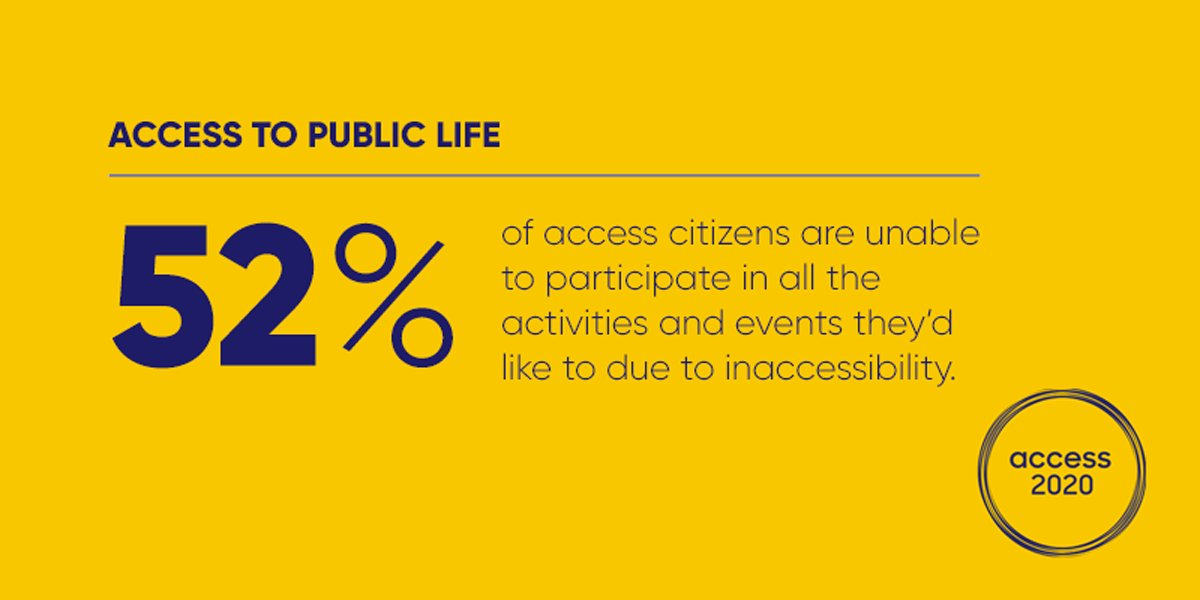 Over 1 million #NewZealanders live with an access need and 52% of those people find that lots of public life, from education & employment to housing & transport are not easily #accessible. Read more from our #Access2020Survey here: https://t.co/tS5se1k9kU #inclusion #diversity https://t.co/wJ01c0Rnep