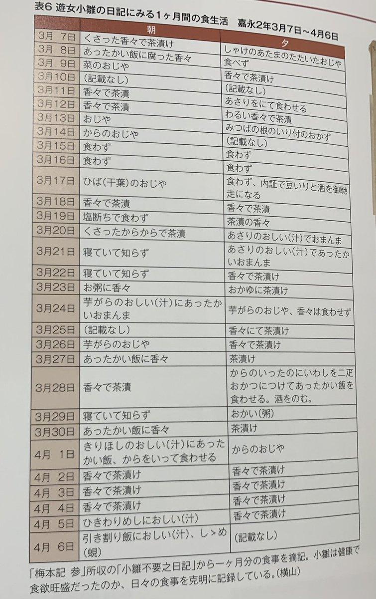 「性差の日本史」展で見た衝撃の資料の一つがこの、とある江戸末期ごろの遊女の食事の記録。こんなん普通に飢えて死ぬやろというレベル。でも生きて、しかも夜遅くまで客を取らされていたというのだから。平均寿命(年齢じゃなく寿命)が19〜20歳だったというのも頷ける。