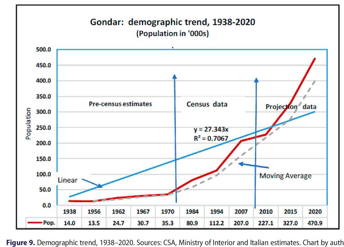 የጎንደር ከተማ ሕዝብ ብዛት፣ ባለፉት አስር ዓመታት ዉስጥ ከእጥፍ በላይ አድጓል፣ ክ200 ሺህ ወደ 450 ሺህ ደርሷል።  Interesting data on Gonder, Ethiopia. The population of the city has more than doubled in the last 10 years from 200, 000 to 450, 000. https://t.co/XvsJZJksYx