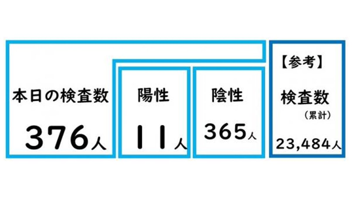 大分 コロナ 県 ウイルス 新型コロナウイルス 都道府県別の感染者数・感染者マップ NHK特設サイト
