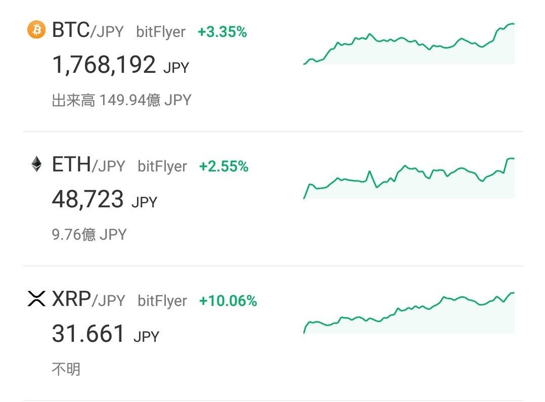 ビットコイン、イーサリアム、リップルが好調。仮想通貨バブルの前兆みたいな感じもしてきたかな(*^^*)来年、再来年あたりが特に面白くなりそう。今の安いうちに出来る限り買い増ししています。貯金してるような気持ちで。仮想通貨はまだまだこれからです(*•̀ᴗ•́*)و ̑̑  #仮想通貨