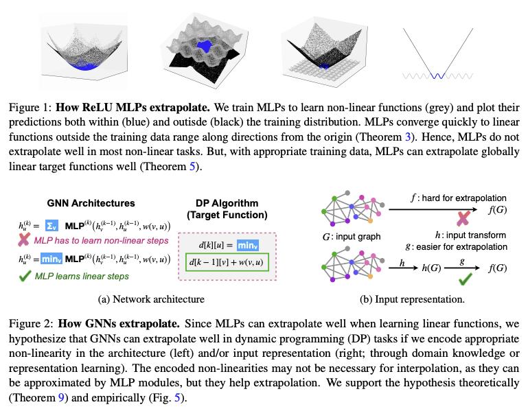 How NNs Extrapolate [Xu+, 2020]NTKレジームにおいて勾配降下法で学習するMLPとGNNの外挿予測の性能に関する研究。MLPはサポートのない部分で線形な関数に収束する一方、GNNは集約関数や特徴を適切に選べば外挿に強いということを理論・実験によって示唆した。#NowReading