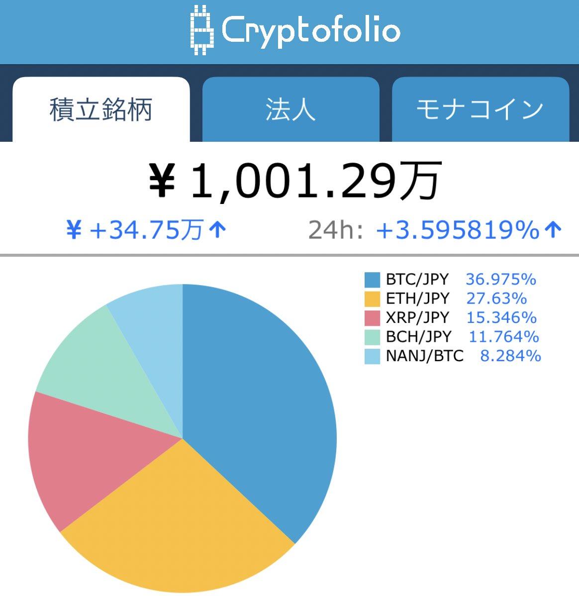 あわわわわ😱😱😱😱適当に有名どころの仮想通貨毎月積立で買ってるだけで1000万円超えてきたー‼️まだ仮想通貨持ってないの?