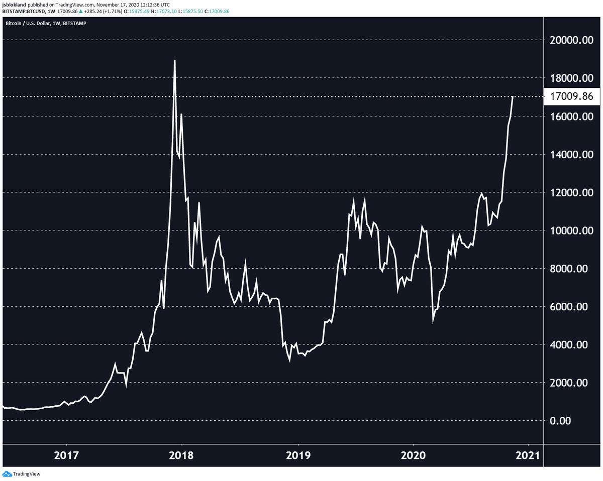17000 bitcoin a usd