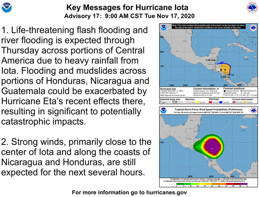 While #Iotas winds are lower, the #hurricane still has the potential to produce potentially catastrophic effects from flash flooding and mud slides over central America. Here are the Tuesday morning Key Messages for Iota. The full advisory is at hurricanes.gov
