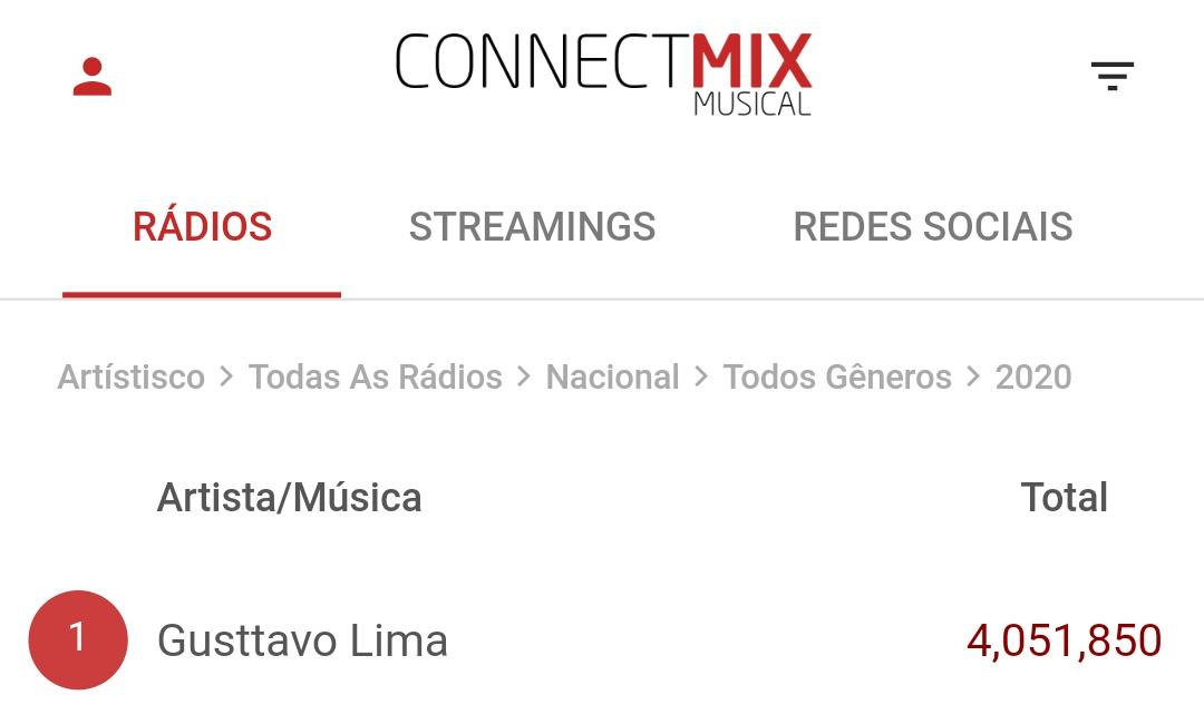 De acordo com a Connectmix, a soma de execuções das músicas do Gusttavo Lima, nas rádios do Brasil, ultrapassam a marca de 4 milhões de execuções em 2020. O artista brasileiro mais ouvido em todas as rádios!