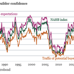 Image for the Tweet beginning: US home-builder confidence rose to