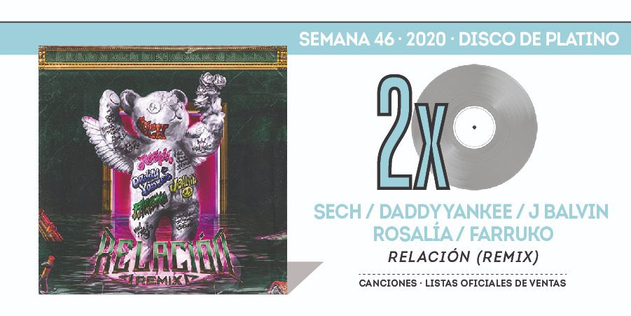 """""""Relación (Remix)"""" is now certified2x Platinumin Spain for selling over 80,000 units. 💿🇪🇸"""