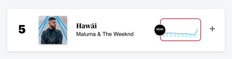 """.@maluma's """"Hawai"""" enters the Top Five on the songs chart after he released a remix with @theweeknd. The song saw over 13 million on-demand audio streams last week:"""