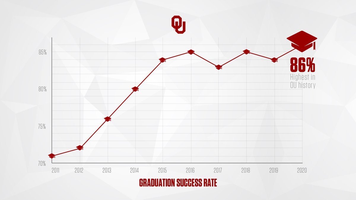 BOOMER! Sooners achieve highest Graduation Success Rate 𝘌𝘝𝘌𝘙! 🎓 bit.ly/OUgsr20 #BoomerSooner