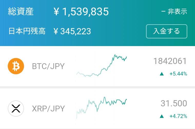 おはようございます☀仮想通貨(BTC、XRP)で運用していた150万円がようやくプラ転しました😁「そのうちまた落ちるんでしょ」と思って、少ーしずつ売ってきましたが、ガチホが正解だったかな🤔裁量はやっぱり難しい😆