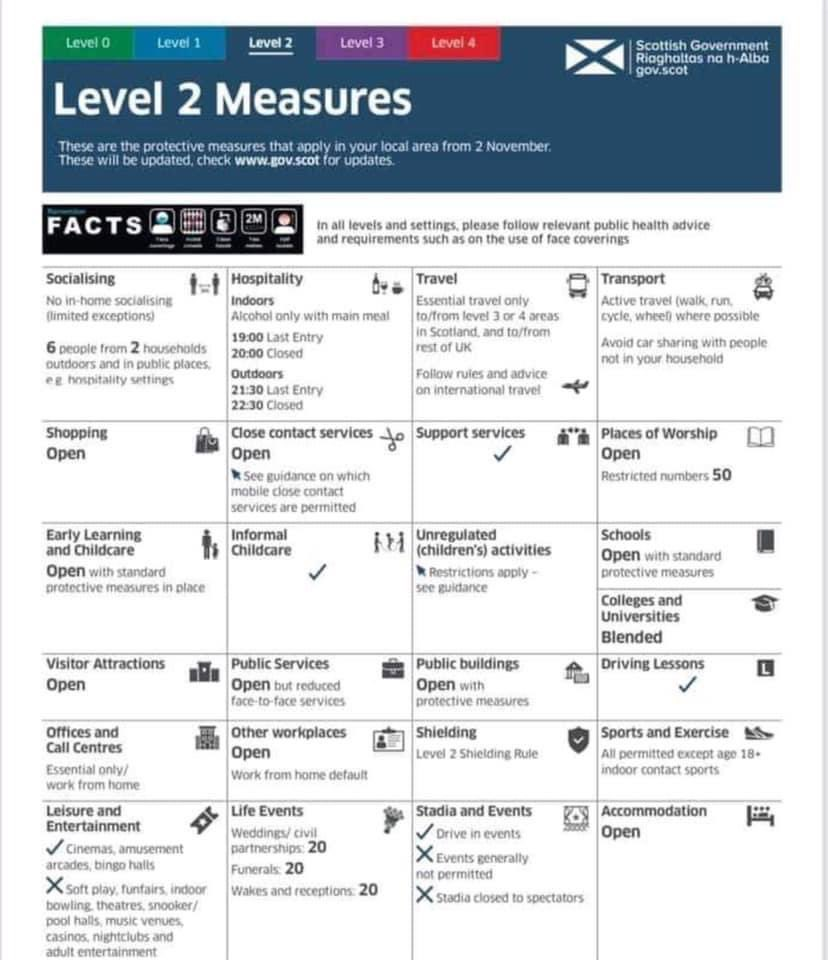 test Twitter Media - Good news 📰, East Lothian moves into Level 2 restrictions on Tuesday 24/11. Below 👇🏻is a graphic to help you out with the measures. #Covid_19 #EastLothian https://t.co/rKV4tUOKiR