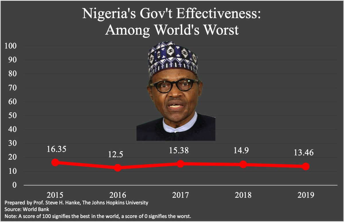 Ever since Sleepy @MBuhari took office in 2015, #Nigeria's government has been among the least effective in the world. Sleepy remains asleep at the wheel. https://t.co/6EaRVMlRoL