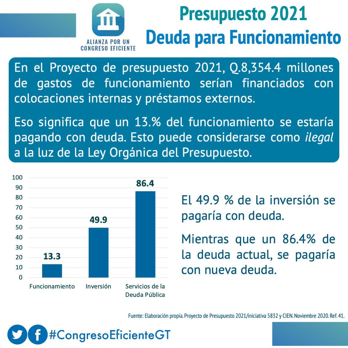 El Proyecto de Presupuesto para 2021 incluye pago de gasto recurrente o de funcionamiento con deuda, hasta por Q8,354.4 millones. En un presupuesto responsable, esto no debiera pasar. El @CongresoGuate debe aprobar un presupuesto responsable basado en el balance y la eficiencia.