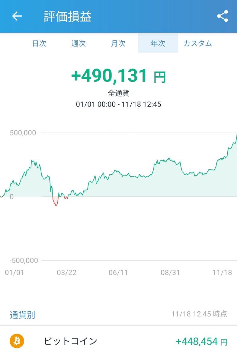 ビットコインが暴騰してトレンド入りしてます。実はゆきみずも数年前から仮想通貨を保有してます。日々、値上がりしてく光景。なんだか懐かしいですね。この後どうなるのか見物ですね😏