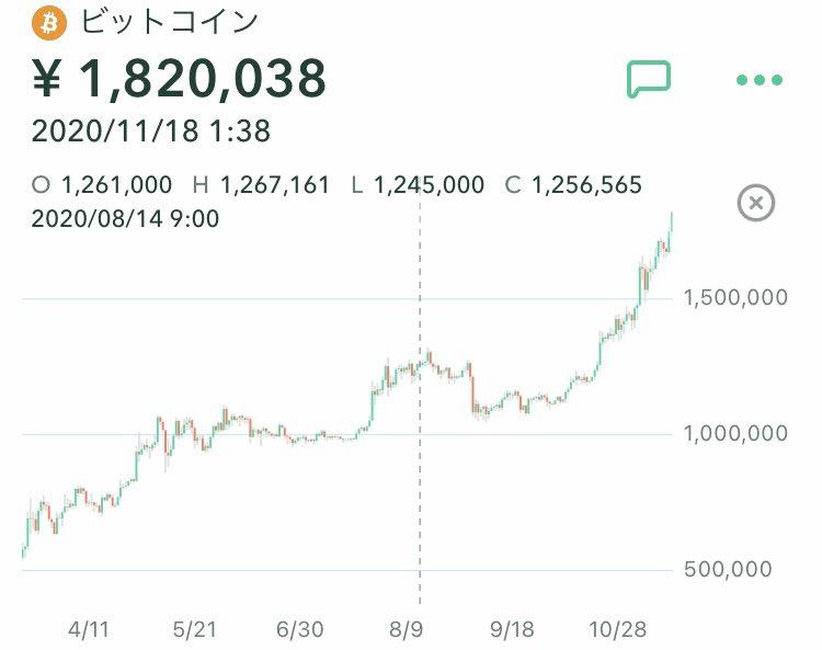 株高と連動して仮想通貨も活況を呈してます。日経平均はコロナ後の16358円の最安値から現在26000円で1.6倍、ビットコインはコロナ後の45万円が今は184万円で4倍です。非常事態下でもリスクを取った者がワクチンバブル相場で財を築いています。