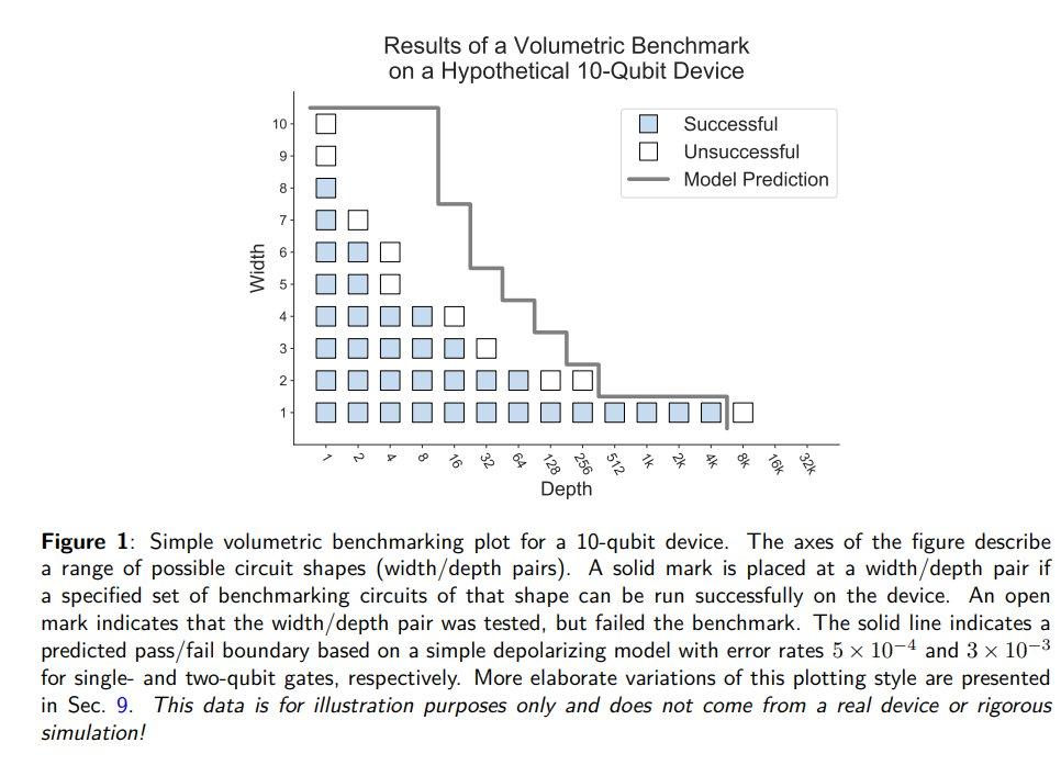 量子コンピュータベンチマークのための体積フレームワークIBMの量子体積を一般化した一連のベンチマーク#必要になったら読む