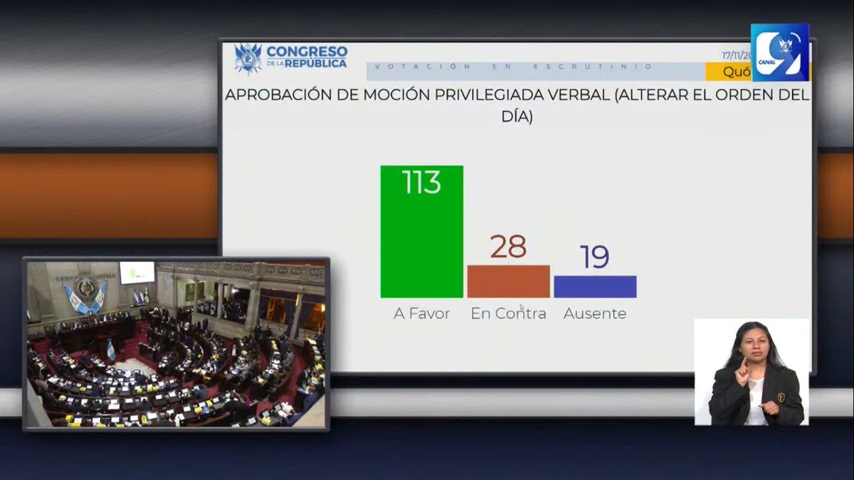 Con 113 votos a favor fue aprobada la alteración del orden día para conocer de urgencia nacional el proyecto de presupuesto 2021. #CongresoVisible