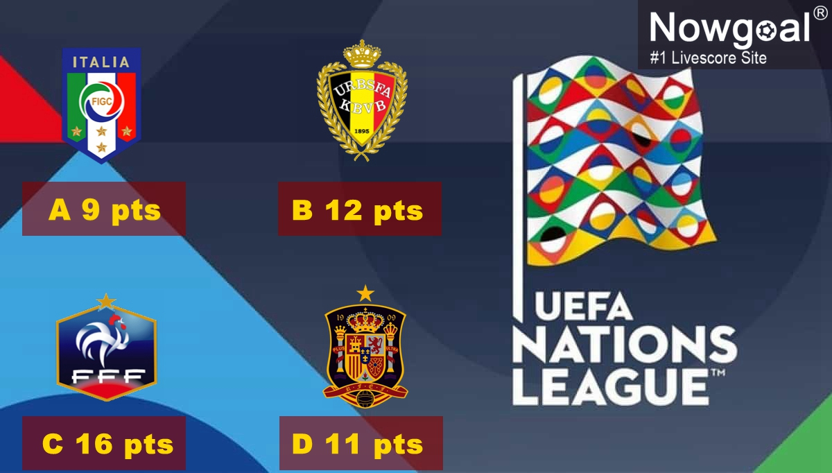 """Nowgoal Livescore on Twitter: """"Current top 1s in fours groups of League A  of #NationsLeague. Which team is your fav? #UEFANationsLeague #UEFA #Italy  #Belgium #France #Spain… https://t.co/FssU09mkyT"""""""