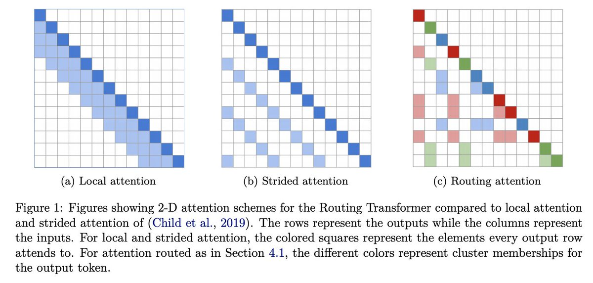 Efficient Content-Based Sparse Attention with Routing Transformers (TACL2020)Attentionを計算する際、入力をクラスタリングすることで最大内積探索 (MIPS) 問題となり、計算コストも少なく、強いAttention信号を獲得可能なRouting Transformerを提案した