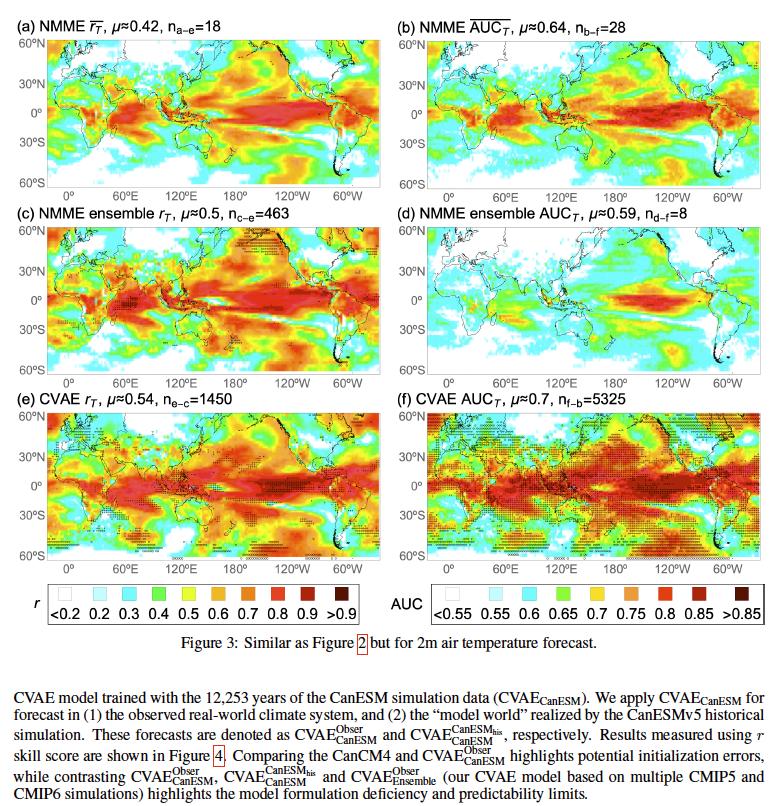 世界規模の気候予測を、気候シミュレーションモデルに基づいた深層学習モデル(VAE)で設計した研究。エルニーニョ現象がどう地球規模に影響していくかなどを予測できる。