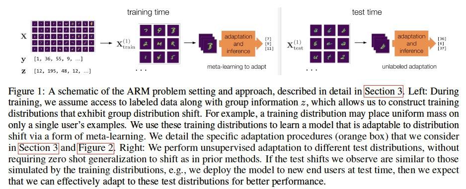 テスト時のデータ分布変化にメタ学習で適応させるAdaptive Risk Minimization(ARM)を提案。文字と書き手(データとそれに付随する情報)が提供されたときに、書き手に適応させた上で推論させることが可能。