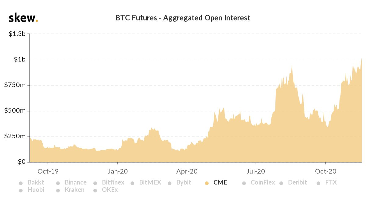 Bitcoin: ecco il micro future, vedi caratteristiche e dettagli | fattorialeginestre.it