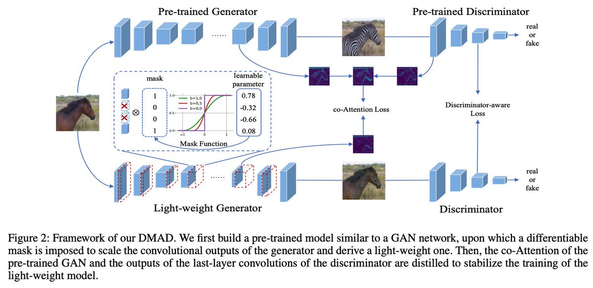 Learning Efficient GANs via Differentiable Masks and co-Attention Distillation (CVPR2021 under review?)学習できるchannel pruningを行うdifferentiable mask、generatorとdiscriminator両者のfeature mapの差分を取る項を合わせたco-Attentionを提案導入しかし、