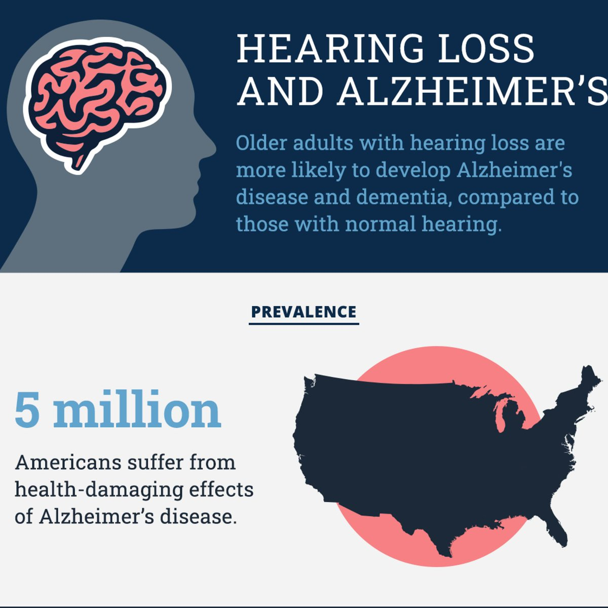 Hearing impaired more likely to develop #Alzheimer's & #dementia .........  #depression #tinnitus #anxiety #fatigue #memoryloss #isolation #cognitivedecline #Audiologist #losangeles #shermanoaks #hearingloss #hearingaids #tinnitus #earwax #hearingimpairment #noise #noiseexposure