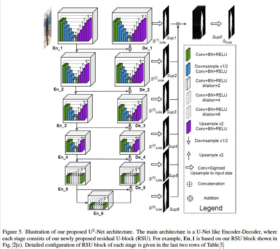 顕著物体検出において、様々な解像度の情報を有効に使うため、U-netをブロック化してU-netにするような構造を提案。事前学習なしで先行研究より効率的/高精度な結果を出した。