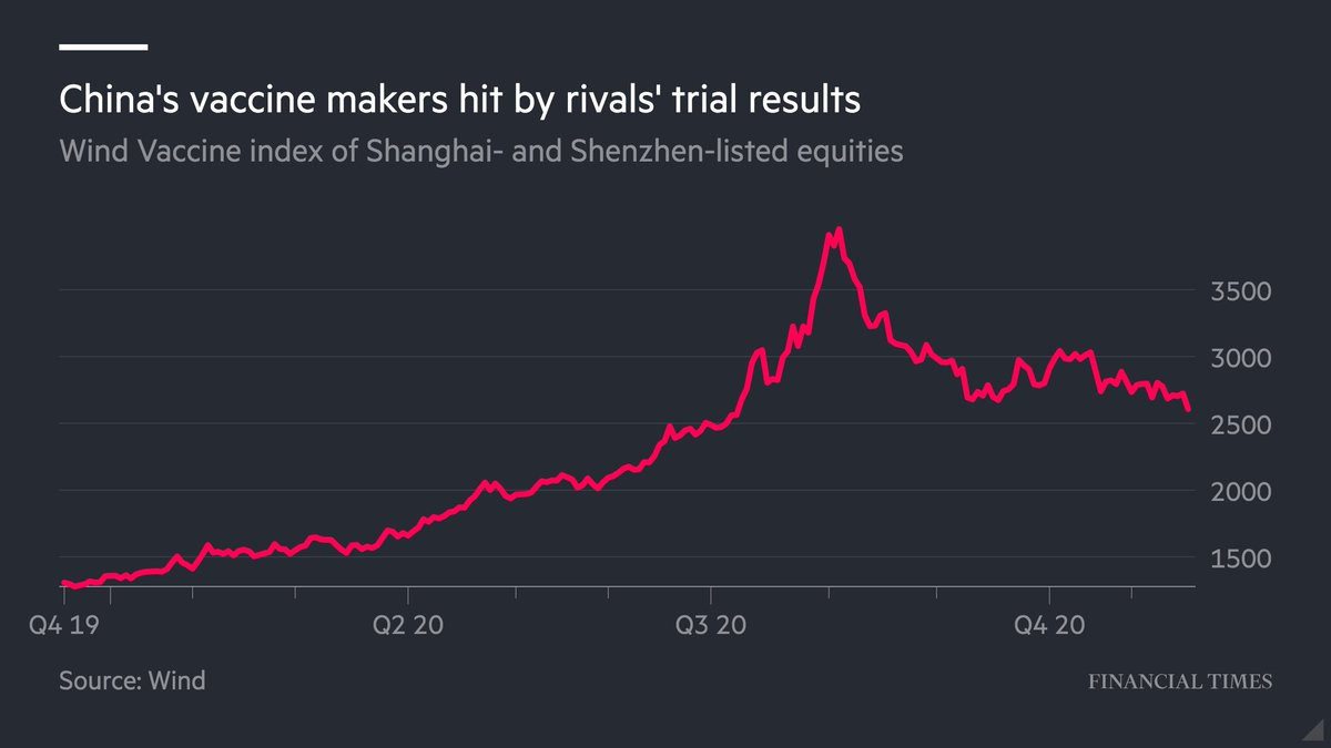 Financial Times Di Twitter Successful Trials Of Western Pharmaceutical Groups Covid 19 Vaccines Have Sliced More Than 13bn Off The Market Capitalisation Of Chinese Rivals Hitting Beijing S Ambitions To Lead The Global Fight