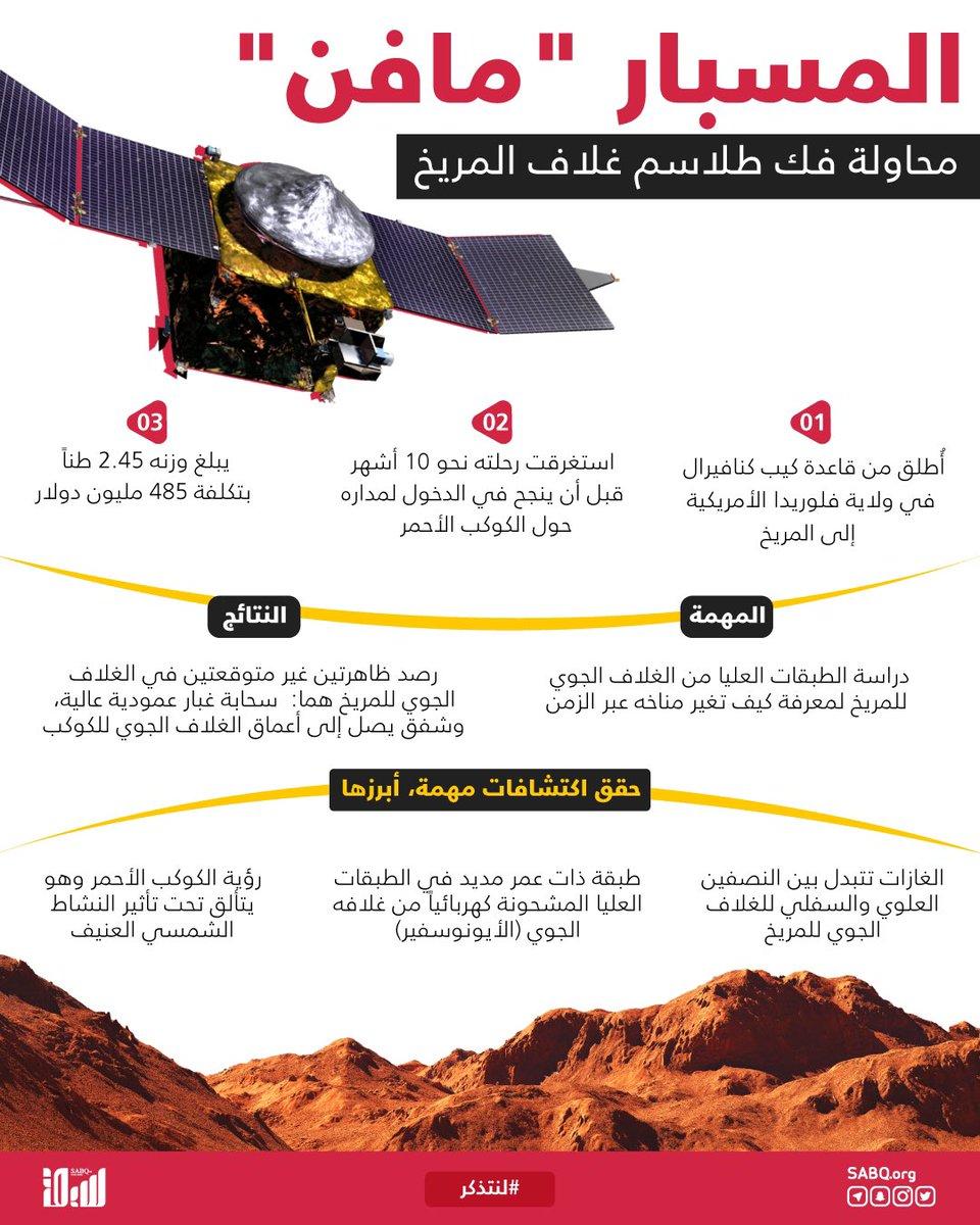 """في مثل هذا اليوم من عام 2013، أطلقت وكالة الفضاء الأمريكية """"ناسا""""، المسبار """"مافن"""" إلى المريخ؛ لمعرفة كيف تغير مناخه عبر الزمن..  لمحة عن مهمته وأبرز الاكتشافات التي حققها.  #لنتذكر"""