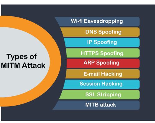 Man-in-the-middle (MITM) Attacks  A man-in-the-middle (MitM) attack is a form of cyber attack where important data is intercepted by an attacker using a technique to interact themselves into the communication process. #MITM #How_does_MITM_work  #MITM_attack