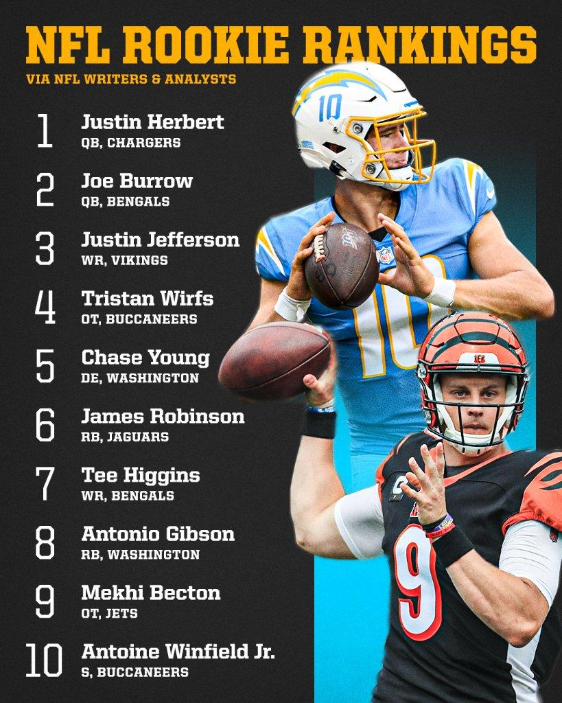 Justin Herbert and Joe Burrow sit atop our latest NFL Rookie Rankings 💪 @ESPNNFL   Full list: :