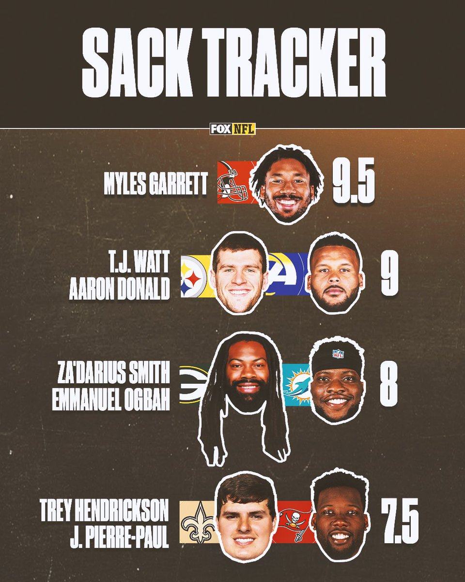 Replying to @NFLonFOX: These players continue to get to the QB the most 😤
