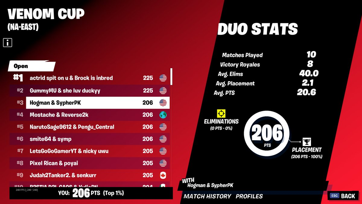 Hogmanlolz - Pretty good run with @SypherPK in the Venom Cup today. GGs